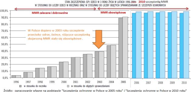 Wyszczepialnosc MMR w Polsce od 1996-2010